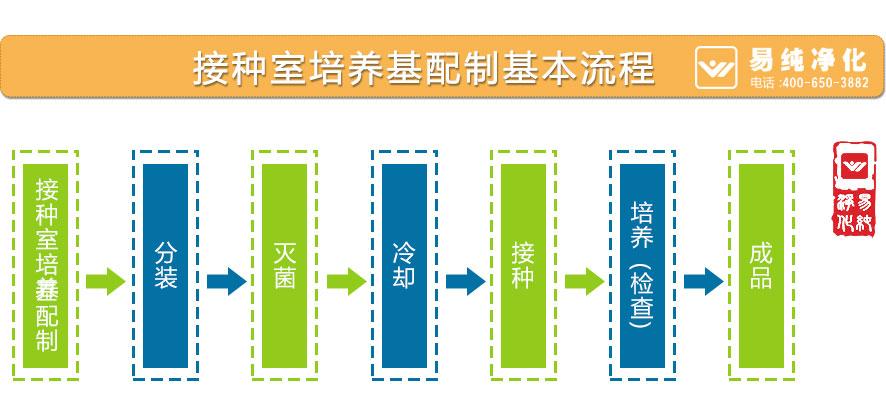 接种室培养基配制基本流程.jpg